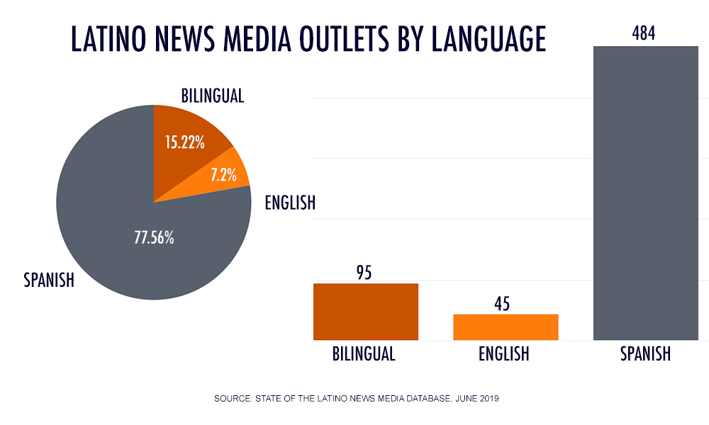 Outlets by Language (out of 624): Spanish: 484 or 77.56% English: 45 or 7.21% Spanish/English: 95 or 15.22% (This number includes one trilingual outlet: Tribuna in Connecticut, with content in English/Spanish/Portuguese)