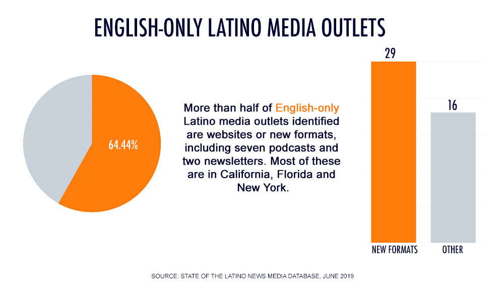 English-only Latino News Media Outlets By Format 64.44% New formats: 29. Other: 16