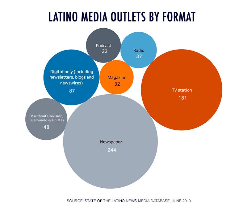 Latino Media Outlets by Format Newspaper 244, TV station 181, Digital-only 87, Radio 37, TV without Univisión, Telemundo and UniMás 48; Magazine 32, Podcast 33.