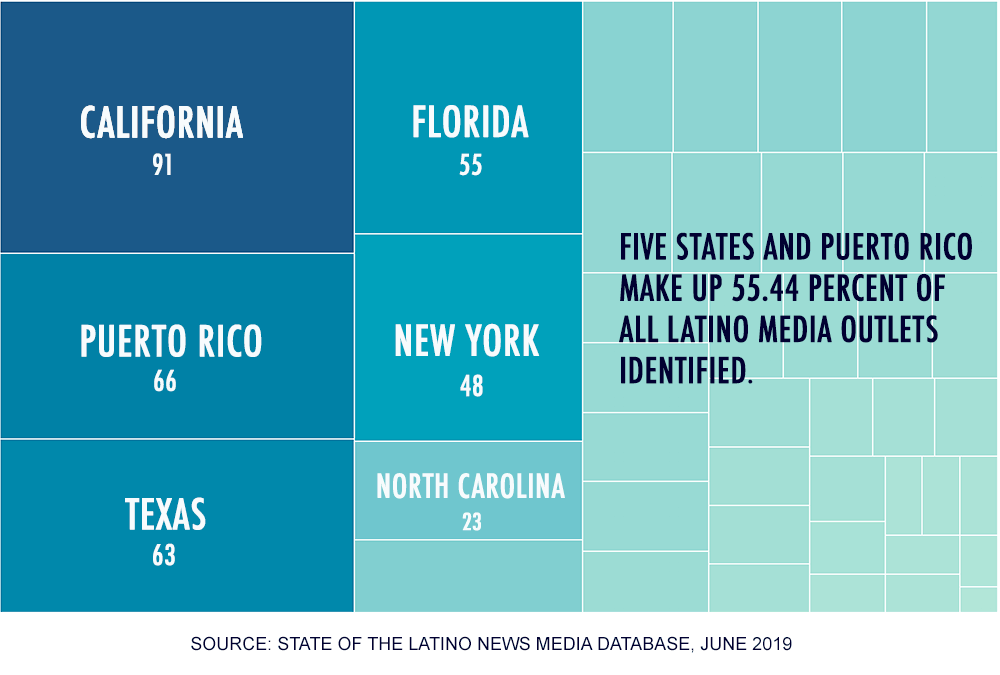 Five States and Puerto Rico  California: 91 Texas: 63 Florida: 55 New York: 48 North Carolina: 23 Puerto Rico: 66  They represent 55.44% of all outlets identified