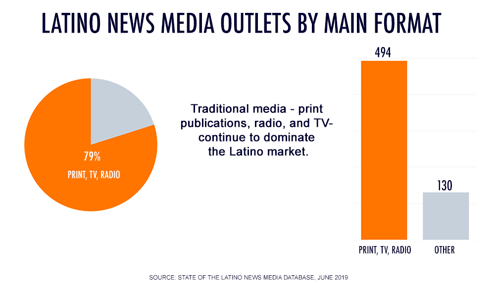8) Latino News Media Outlets By Main Format 79% Print, TV, Radio. 494 Print, TV, Radio. Other: 130