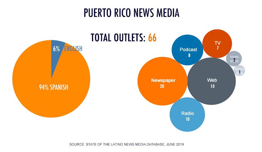Puerto Rico Latino News Media Total outlets: 66 Newspaper: 20 Podcast: 8 TV: 7 Web: 18 Radio: 10  Pie chart: Spanish: 94% English: 6%
