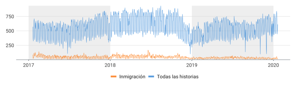 Cobertura de inmigración en descenso