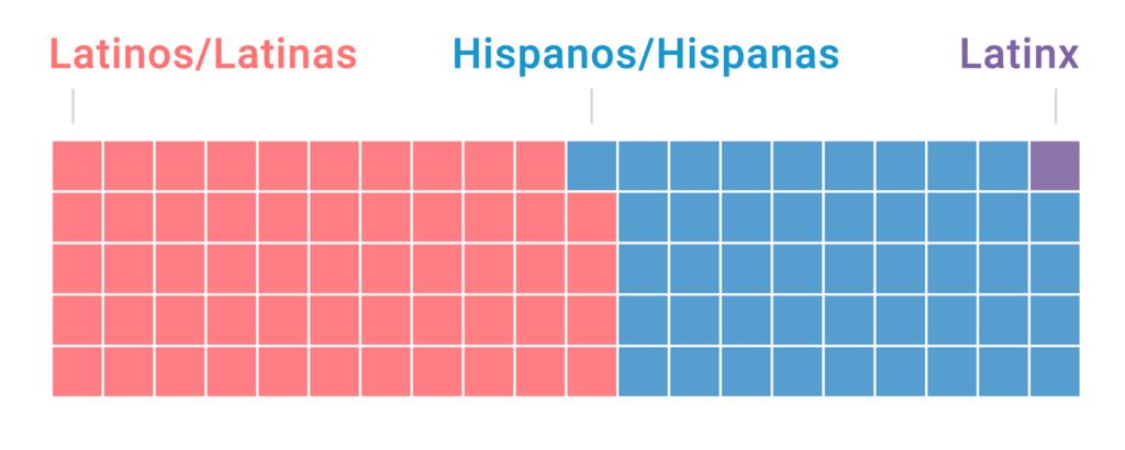 Latinos es el término más utilizado
