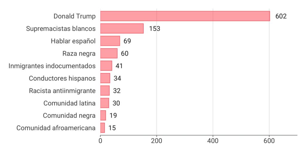 """""""Inmigrantes"""" e """"hispanos"""" aparecen con más frecuencia que """"negros"""" o """"afroamericanos"""""""