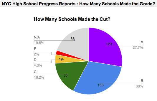 A Quick Look at NYC High School Progress's Report