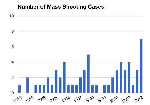 A Quick Look at Mother Jones Magazine's US Mass Shootings Data