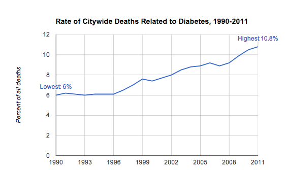 Diabetes Related Death Rate Rise Throughout the City