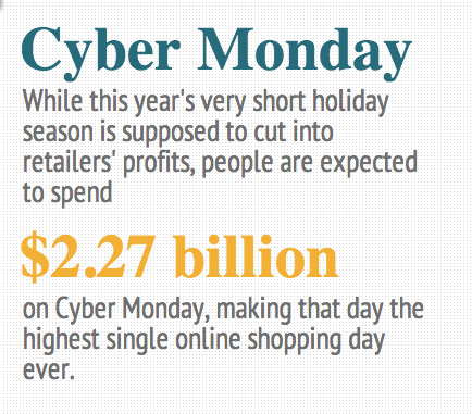 Cyber Monday: By the Numbers
