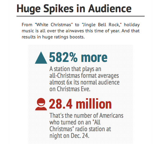 Explainer: Why Holiday Radio Is Such Big Business