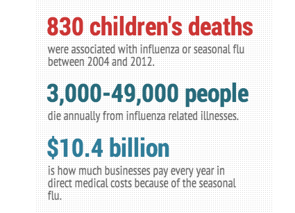 Report: Flu-Related Deaths are Above Normal Nationally
