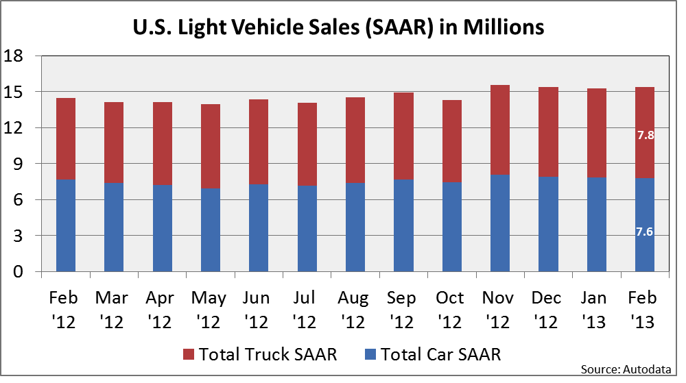 Increasing auto sales show further sign of recovery