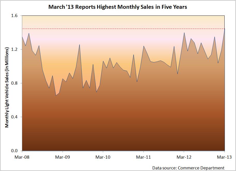 Auto Sales March Ahead