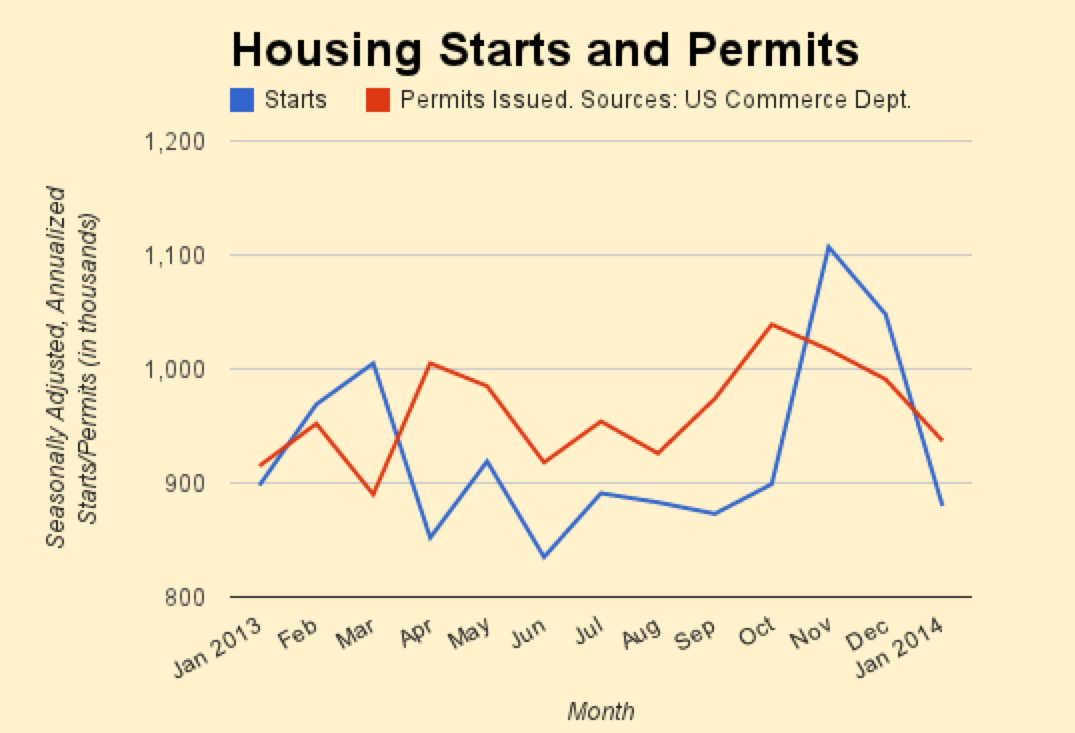Winter Weather Chills January Housing Starts