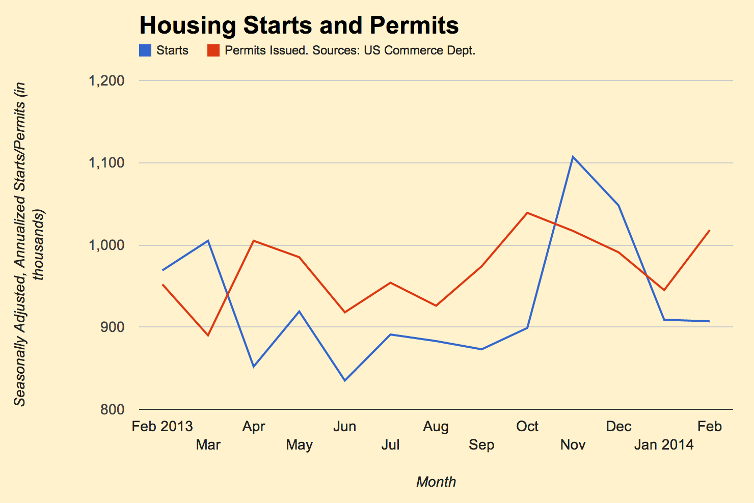 Februarys weather kept U.S. housing starts low, at a seasonally adjusted, annualized rate of 907,000, down 2,000 from January. Heavy permit applications, however, suggested the numbers would increase again once the weather warmed.
