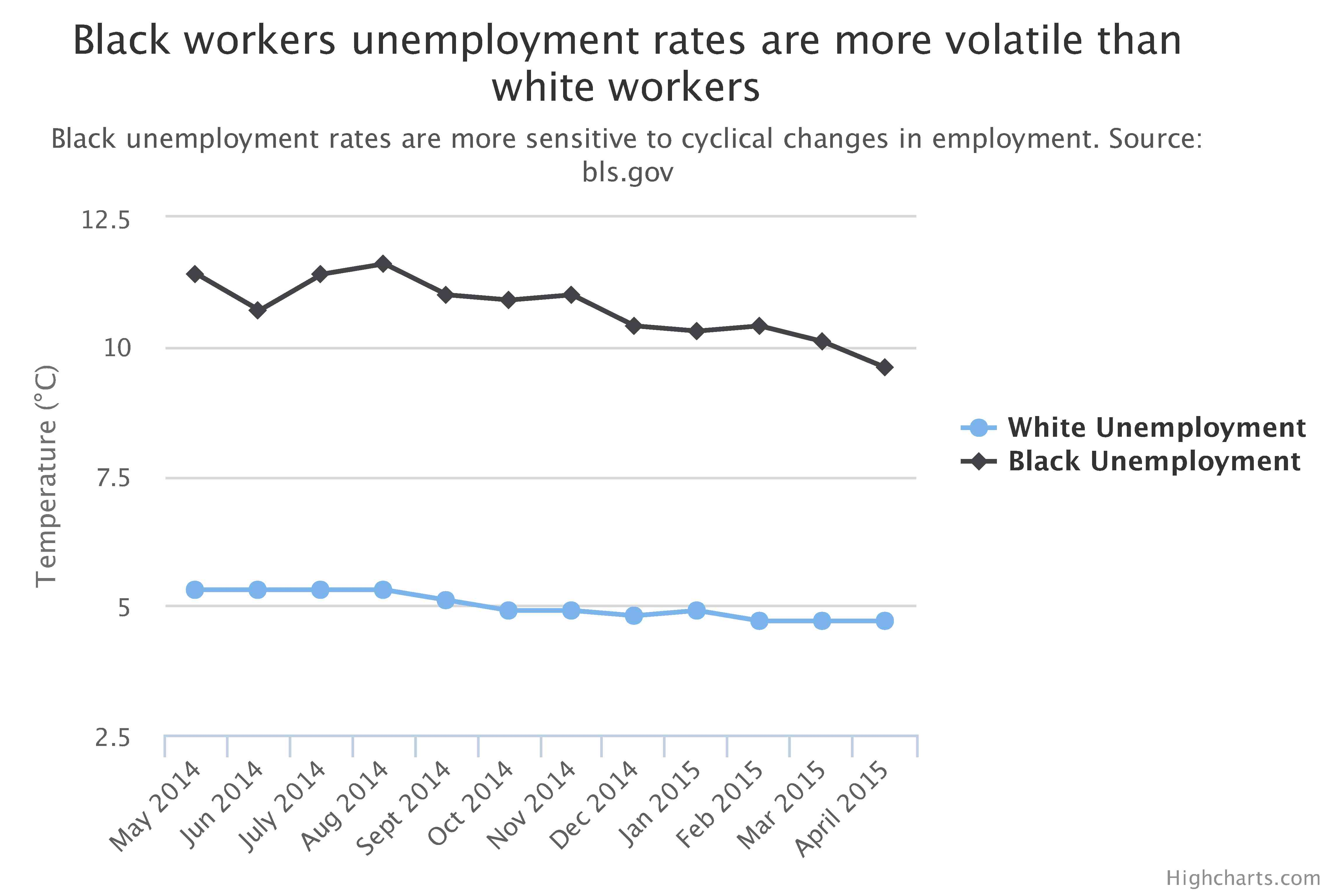 Black workers see marginal decline in unemployment, but still have a long way to go