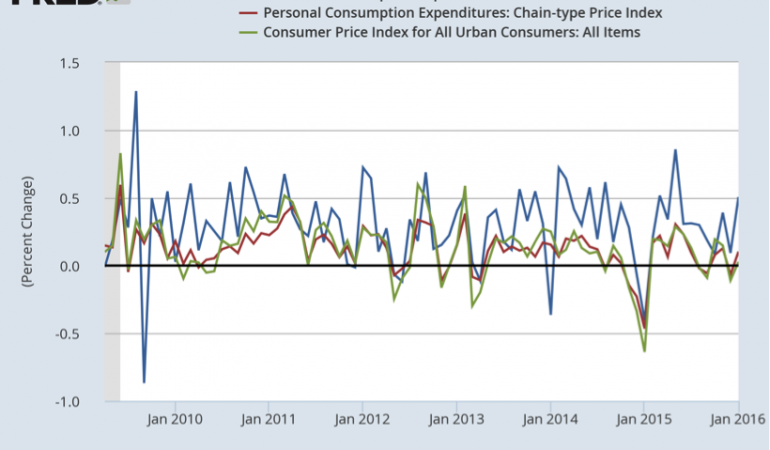 Income and consumption in January confirm strength of U.S. economy