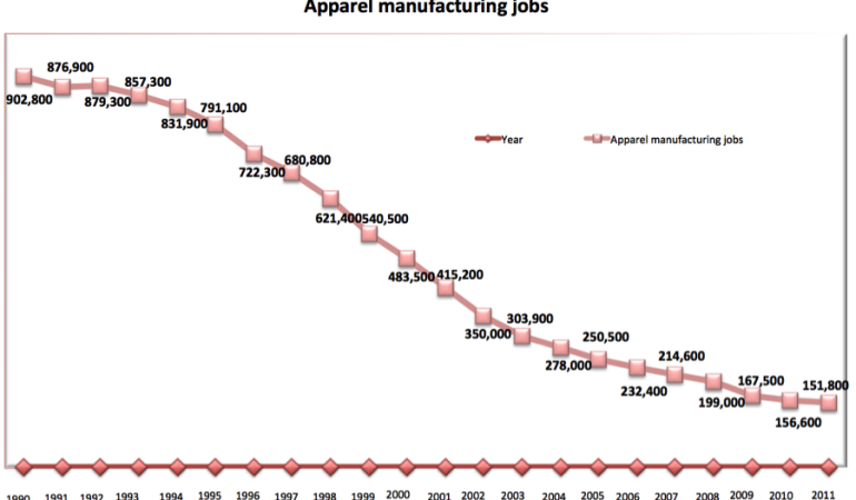 The changing nature of the American apparel industry