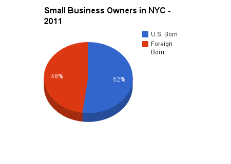 Almost half of small business owners in New York City are foreign born