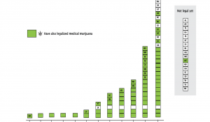 DATA VISUALIZATION: Is marijuana the next gay marriage?