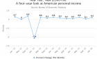 New Year, New Econo-'Me': Americans Start Off 2016 By Earning and Spending More