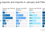 Trouble brews as importers are cautious and exports are subdued