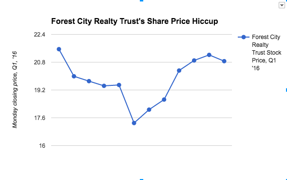 Forest City Investment Trust's Early Share Price Hiccup Explained