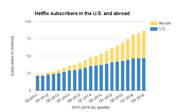 Netflix has big dreams with smaller pockets than its competitors